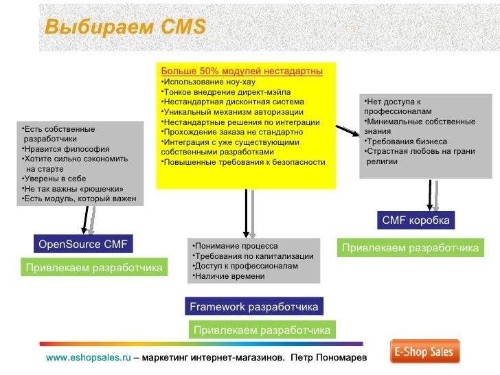 Выбираем  CMS www.eshopsales.ru  –  маркетинг интернет-магазинов.  Петр Пономарев www.eshopsales.ru  –  маркетинг интернет...