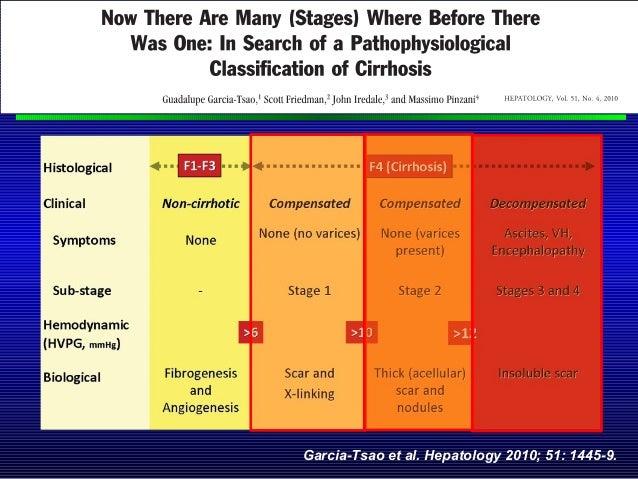 Garcia-Tsao et al. Hepatology 2010; 51: 1445-9.