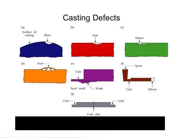 5 Steps to Identify Casting Defects