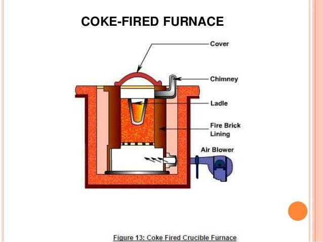 casting furnaces. Black Bedroom Furniture Sets. Home Design Ideas