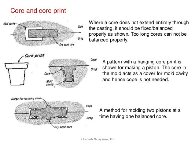 types of core in casting pdf