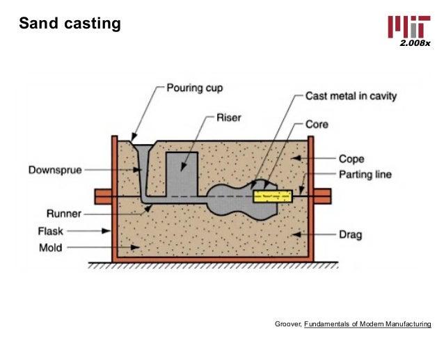casting mit 2 008x lecture slides rh slideshare net green sand casting diagram sand casting process diagram
