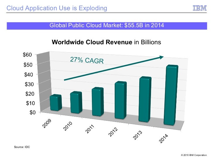 Cloud Application Use is Exploding                   Global Public Cloud Market: $55.5B in 201411     Source: IDC         ...