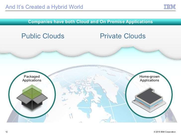 And It's Created a Hybrid World         Companies have both Cloud and On Premise Applications      Public Clouds          ...