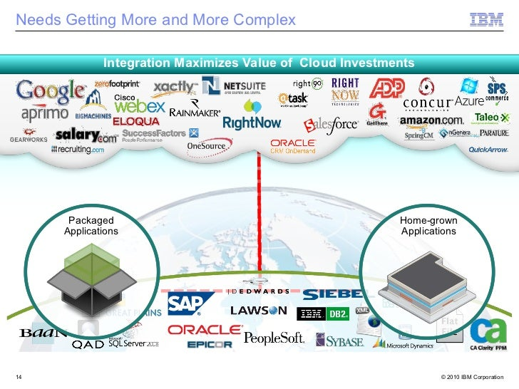 Needs Getting More and More Complex              Integration Maximizes Value of Cloud Investments       Packaged          ...