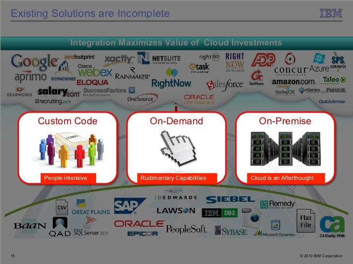 Existing Solutions are Incomplete               Integration Maximizes Value of Cloud Investments     Custom Code          ...
