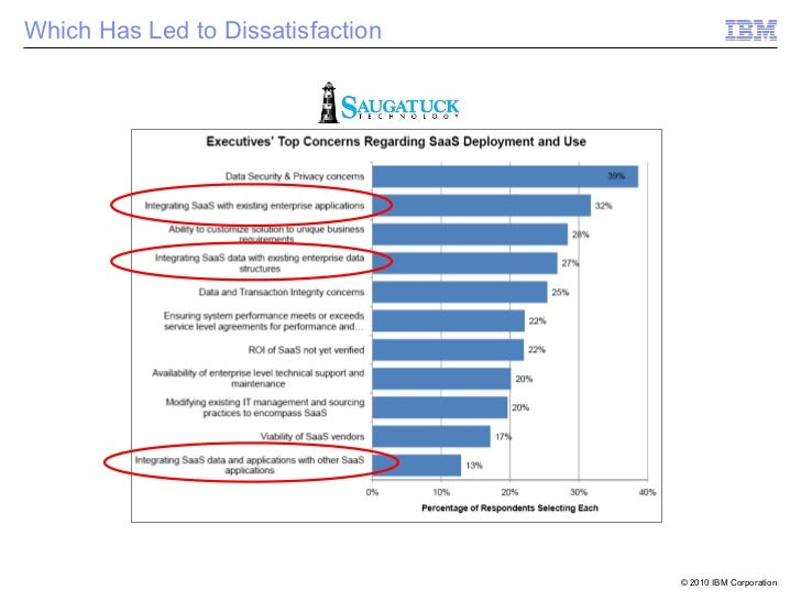 Which Has Led to Dissatisfaction                                   © 2010 IBM Corporation