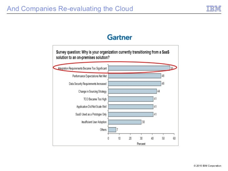 And Companies Re-evaluating the Cloud                                        © 2010 IBM Corporation