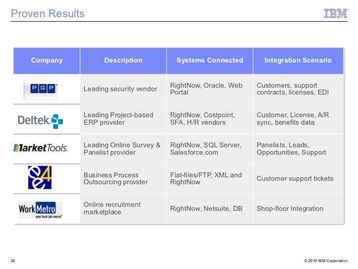 Proven Results     Company         Description           Systems Connected         Integration Scenario                   ...