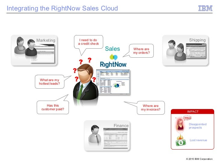 Integrating the RightNow Sales Cloud         Marketing           I need to do                                     Shipping...