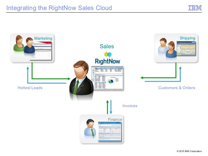 Integrating the RightNow Sales Cloud           Marketing                                              Shipping            ...