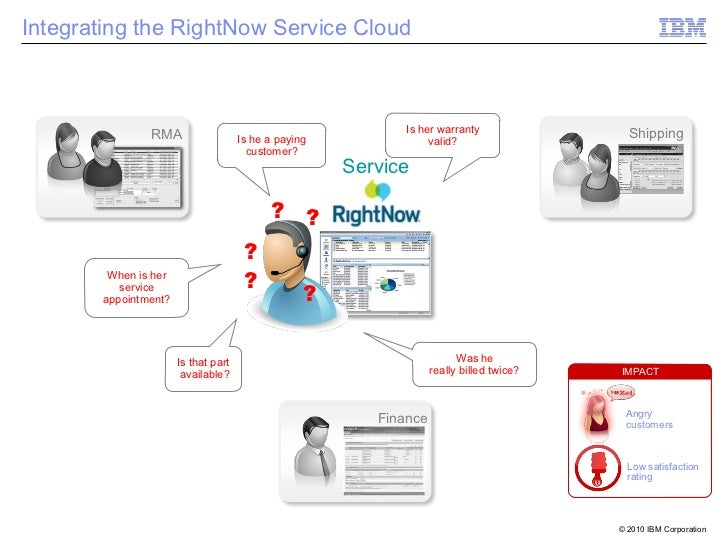 Integrating the RightNow Service Cloud                                                            Is her warranty         ...