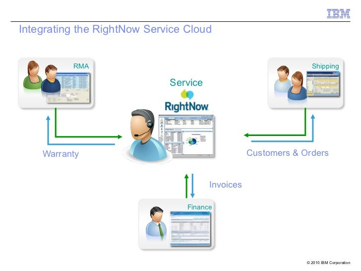 Integrating the RightNow Service Cloud          RMA                                                    Shipping           ...