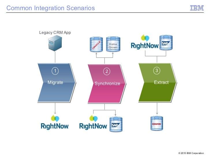 Common Integration Scenarios          Legacy CRM App                                   Home                               ...