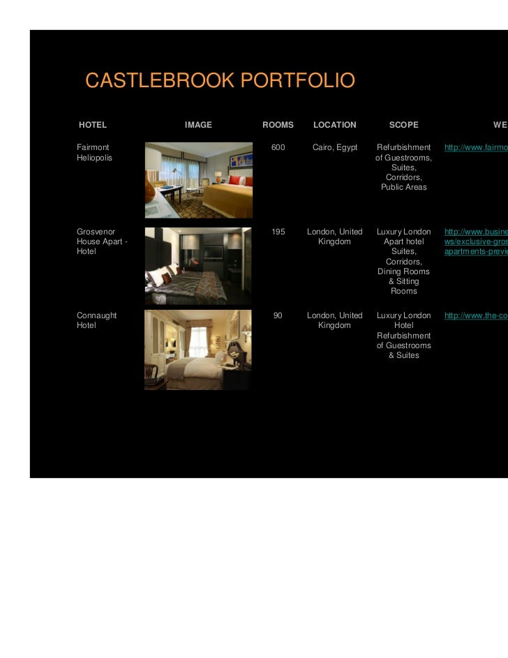 CASTLEBROOK PORTFOLIOHOTEL           IMAGE   ROOMS    LOCATION           SCOPE                      WEBSITEFairmont       ...