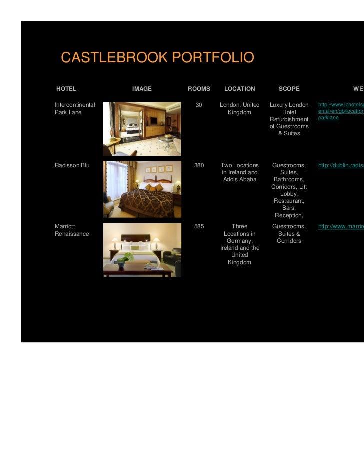 CASTLEBROOK PORTFOLIOHOTEL              IMAGE   ROOMS    LOCATION            SCOPE                        WEBSITEIntercont...