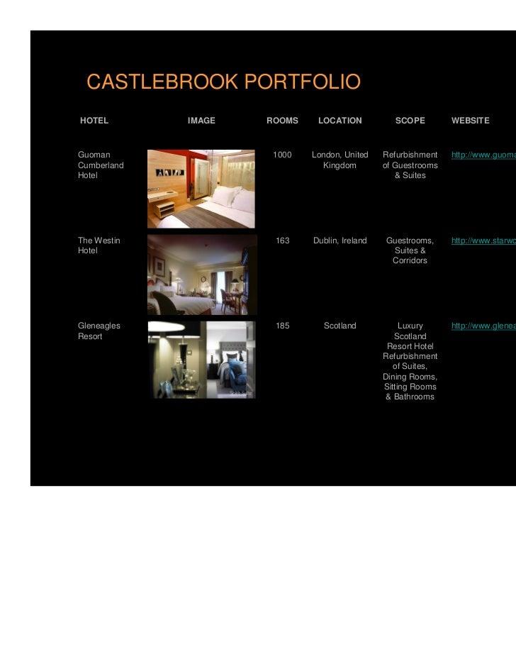 CASTLEBROOK PORTFOLIOHOTEL        IMAGE   ROOMS    LOCATION            SCOPE        WEBSITEGuoman                1000   Lo...