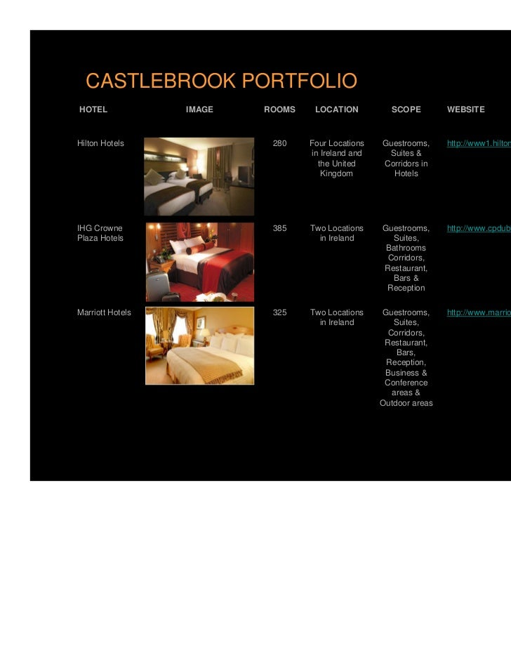 CASTLEBROOK PORTFOLIOHOTEL             IMAGE   ROOMS    LOCATION          SCOPE         WEBSITEHilton Hotels              ...