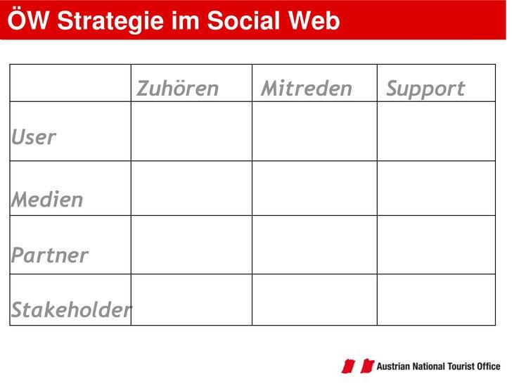 ÖW Strategie im Social Web<br />Support<br />Mitreden<br />Zuhören<br />User<br />Medien<br />Partner<br />Stakeholder<br />