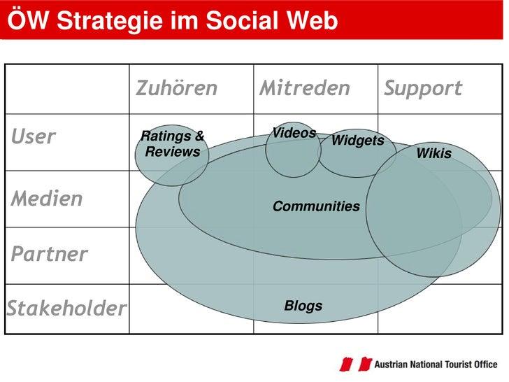 ÖW Strategie im Social Web<br />Support<br />Mitreden<br />Zuhören<br />User<br />Videos<br />Ratings & Reviews<br />Widge...