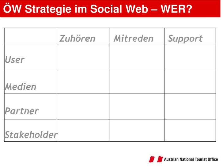 ÖW Strategie im Social Web – WER?<br />Support<br />Mitreden<br />Zuhören<br />User<br />Medien<br />Partner<br />Stakehol...