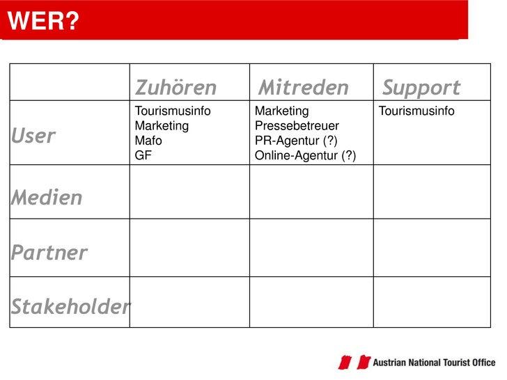 WER?<br />Support<br />Mitreden<br />Zuhören<br />User<br />Medien<br />Partner<br />Stakeholder<br />