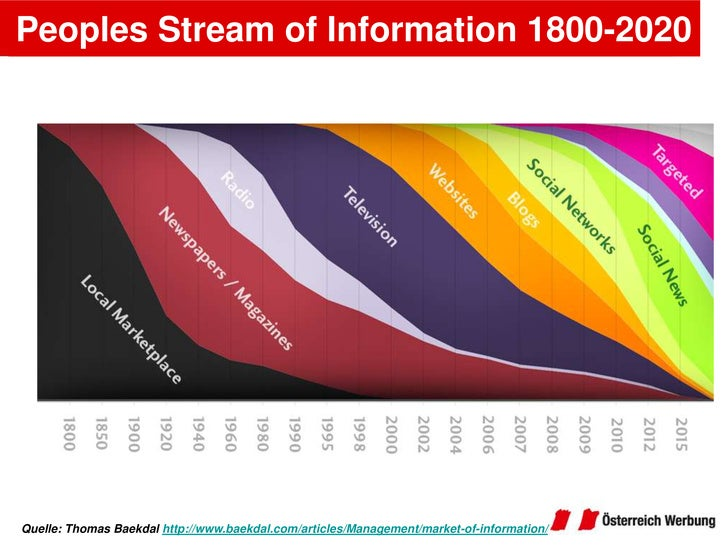 Peoples Stream of Information 1800-2020<br />Quelle: Thomas Baekdalhttp://www.baekdal.com/articles/Management/market-of-in...