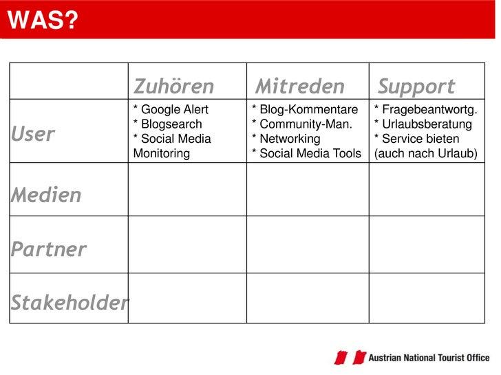WAS?<br />Support<br />Mitreden<br />Zuhören<br />User<br />Medien<br />Partner<br />Stakeholder<br />