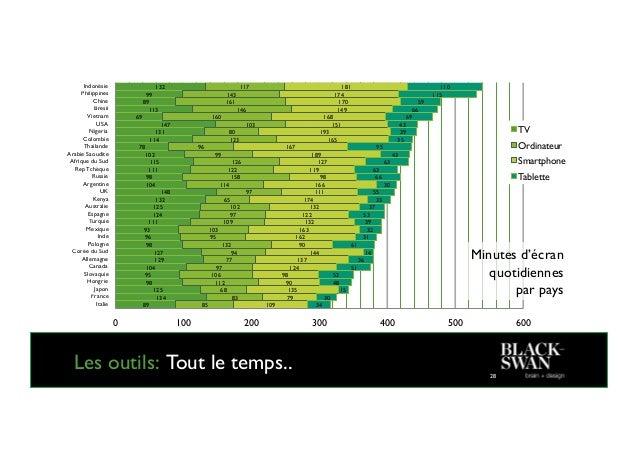 Les applications: Comment? 34 65% 71% 72% 73% 76% 68% 90% 90% 96% 96% 35% 29% 28% 27% 24% 14% 10% 10% 4% 4% Ressources / R...