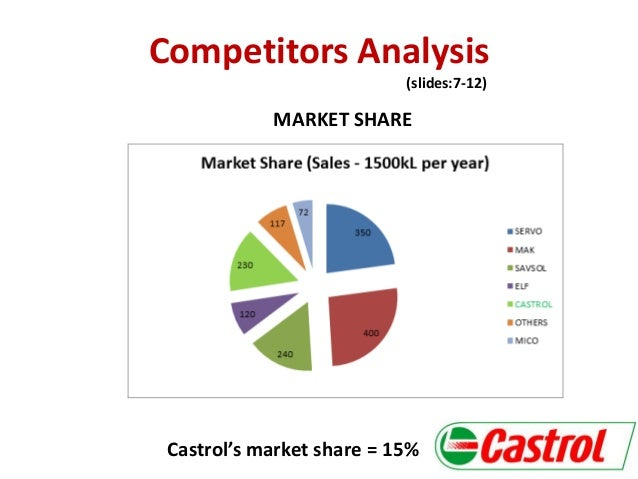 Castrol India Ltd.-- Market Analysis