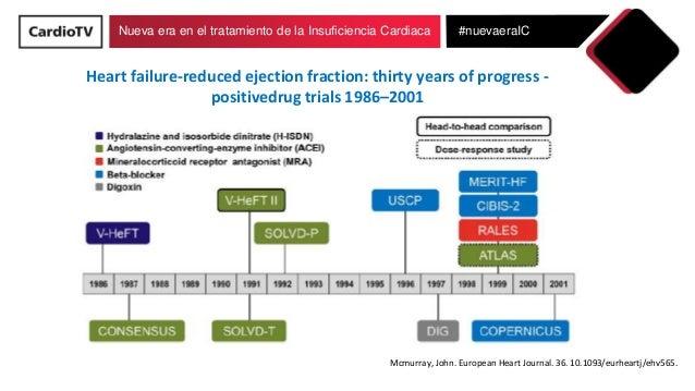 Nueva era en el tratamiento de la Insuficiencia Cardiaca #nuevaeraIC Heart failure-reduced ejection fraction: thirty years...