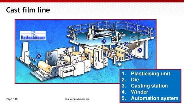 Page  10 1. Plasticising unit 2. Die 3. Casting station 4. Winder 5. Automation system Cast film line cast versus blown f...