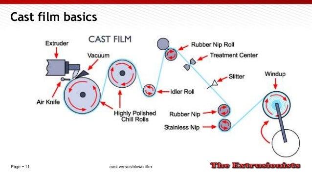 Page  11 Cast film basics cast versus blown film