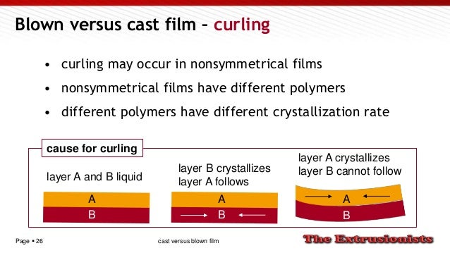 Page  26 Blown versus cast film – curling • curling may occur in nonsymmetrical films • nonsymmetrical films have differe...