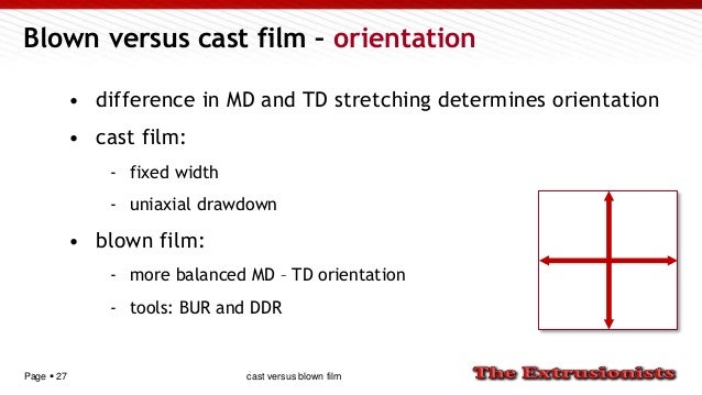 Page  27 Blown versus cast film – orientation • difference in MD and TD stretching determines orientation • cast film: - ...