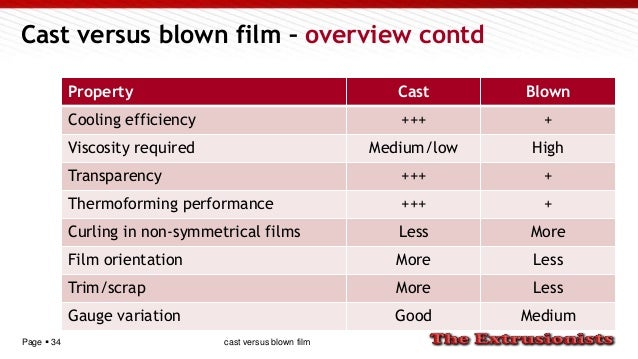 Page  34 Cast versus blown film – overview contd Property Cast Blown Cooling efficiency +++ + Viscosity required Medium/l...