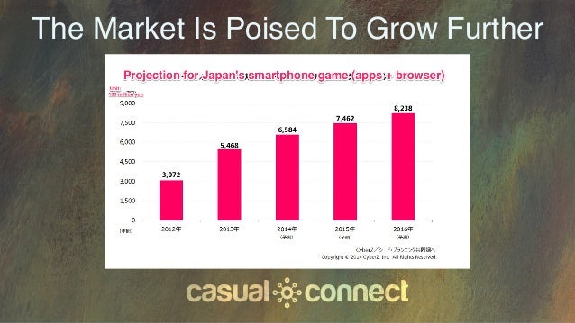 The Market Is Poised To Grow Further