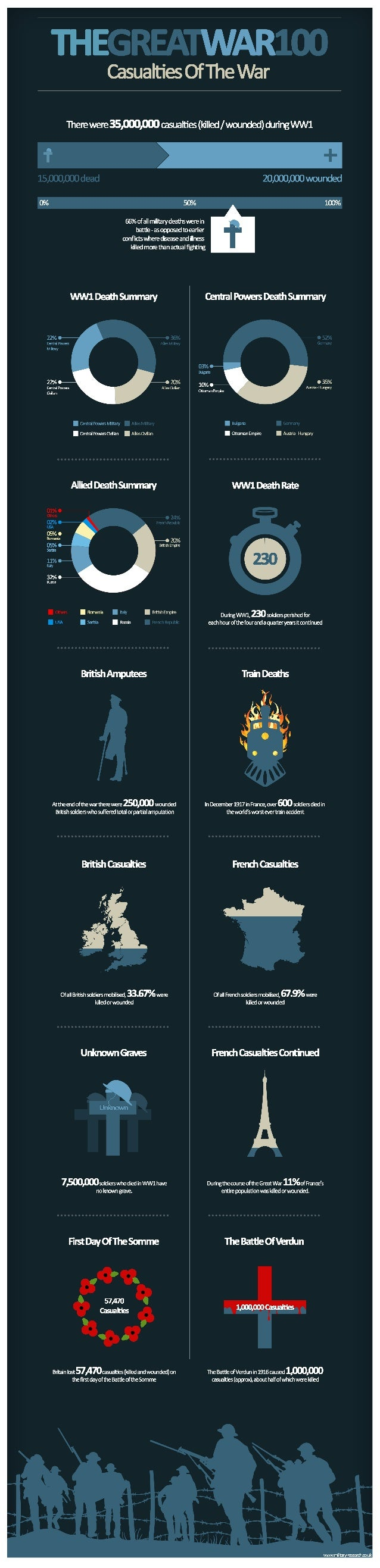 First World War infographic: Casualties