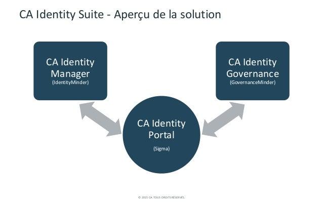 © 2015 CA. TOUS DROITS RÉSERVÉS. CA Identity Suite - Aperçu de la solution CA Identity Portal (Sigma) CA Identity Manager ...