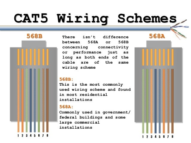 cat5 cables, Wiring diagram