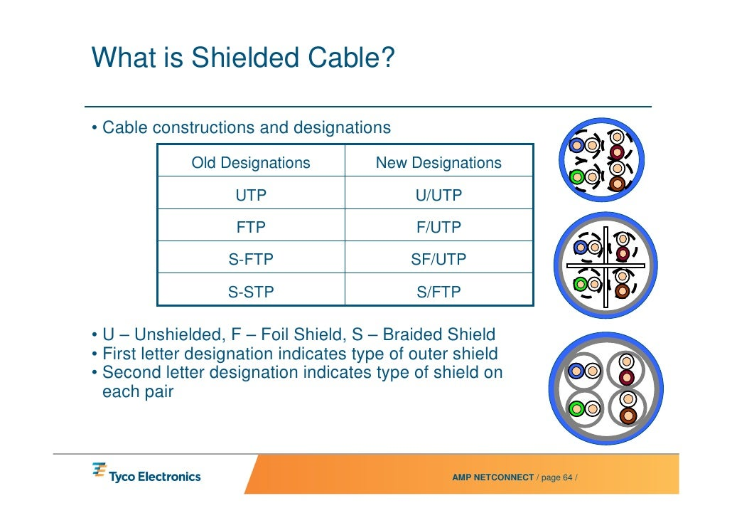 Cat5 To 10gig Convergence Makes Cabling An Asset