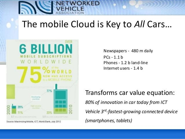 Infrastructure • E-vehicles talk to power smart-grids – Determines best times for charging • Geo-location (find what you'r...
