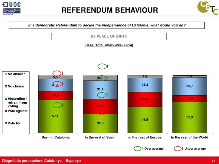 REFERENDUM BEHAVIOUR                  In a democratic Referendum to decide the independence of Catalonia, what would you d...