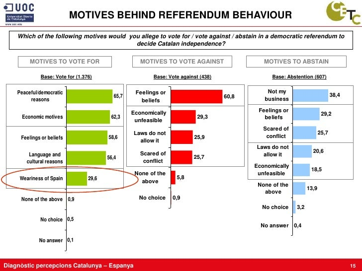 MOTIVES BEHIND REFERENDUM BEHAVIOUR     Which of the following motives would you allege to vote for / vote against / absta...
