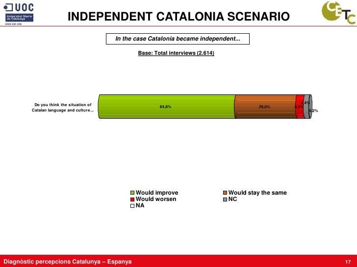 INDEPENDENT CATALONIA SCENARIO                                            In the case Catalonia became independent...     ...