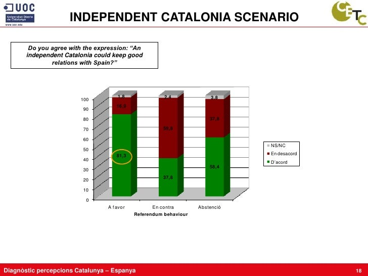 """INDEPENDENT CATALONIA SCENARIO          Do you agree with the expression: """"An        independent Catalonia could keep good..."""