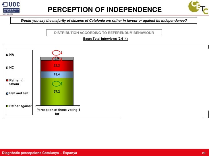 PERCEPTION OF INDEPENDENCE            Would you say the majority of citizens of Catalonia are rather in favour or against ...