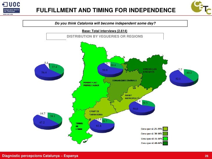 FULFILLMENT AND TIMING FOR INDEPENDENCE                                  Do you think Catalonia will become independent so...