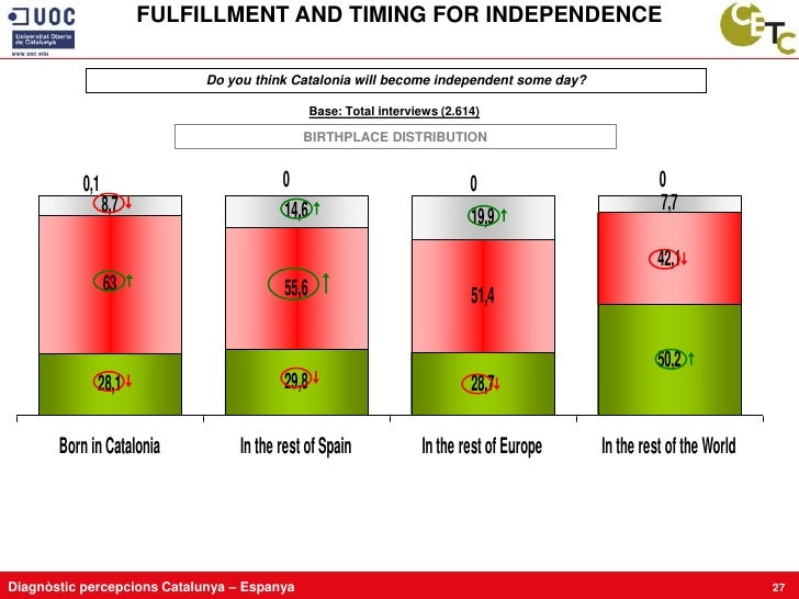 FULFILLMENT AND TIMING FOR INDEPENDENCE                               Do you think Catalonia will become independent some ...