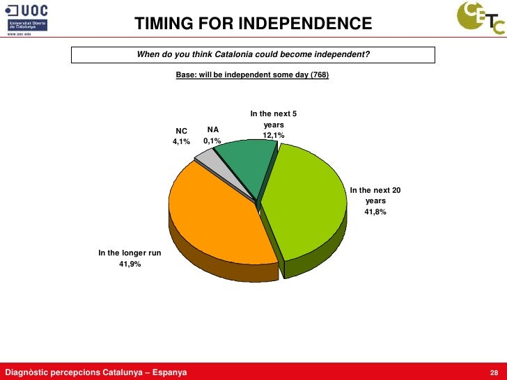 TIMING FOR INDEPENDENCE                                When do you think Catalonia could become independent?              ...